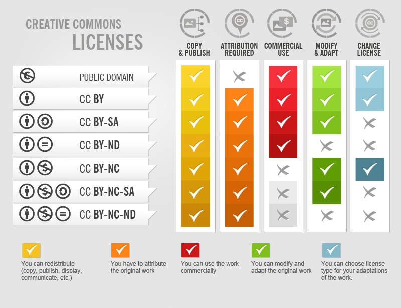 Image of Creative Commons Licenses