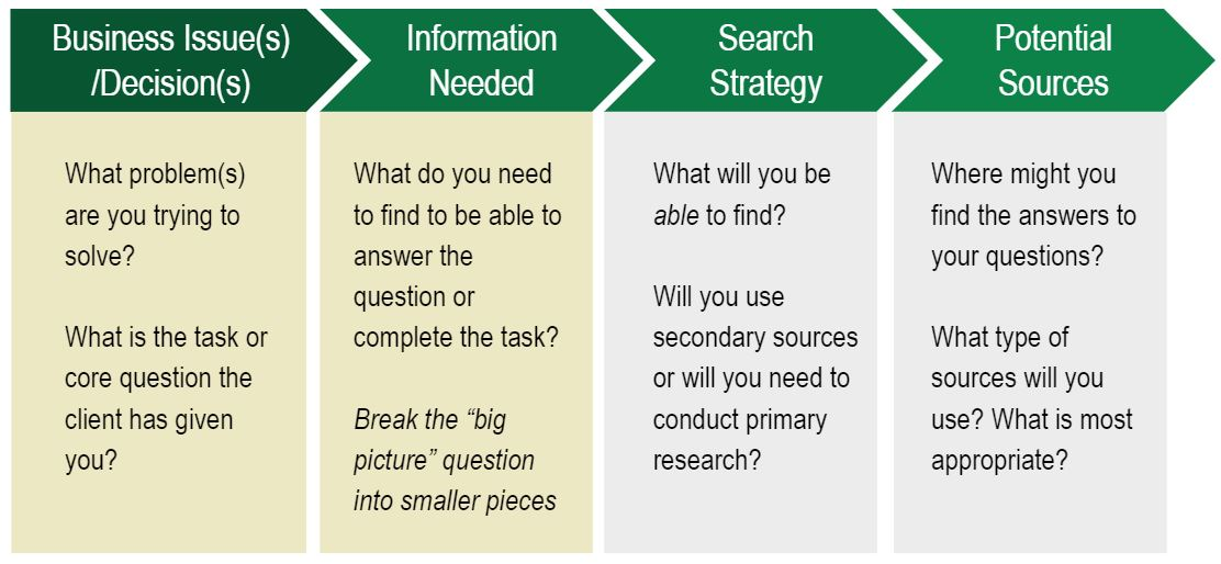 Develop a Search Strategy graphic