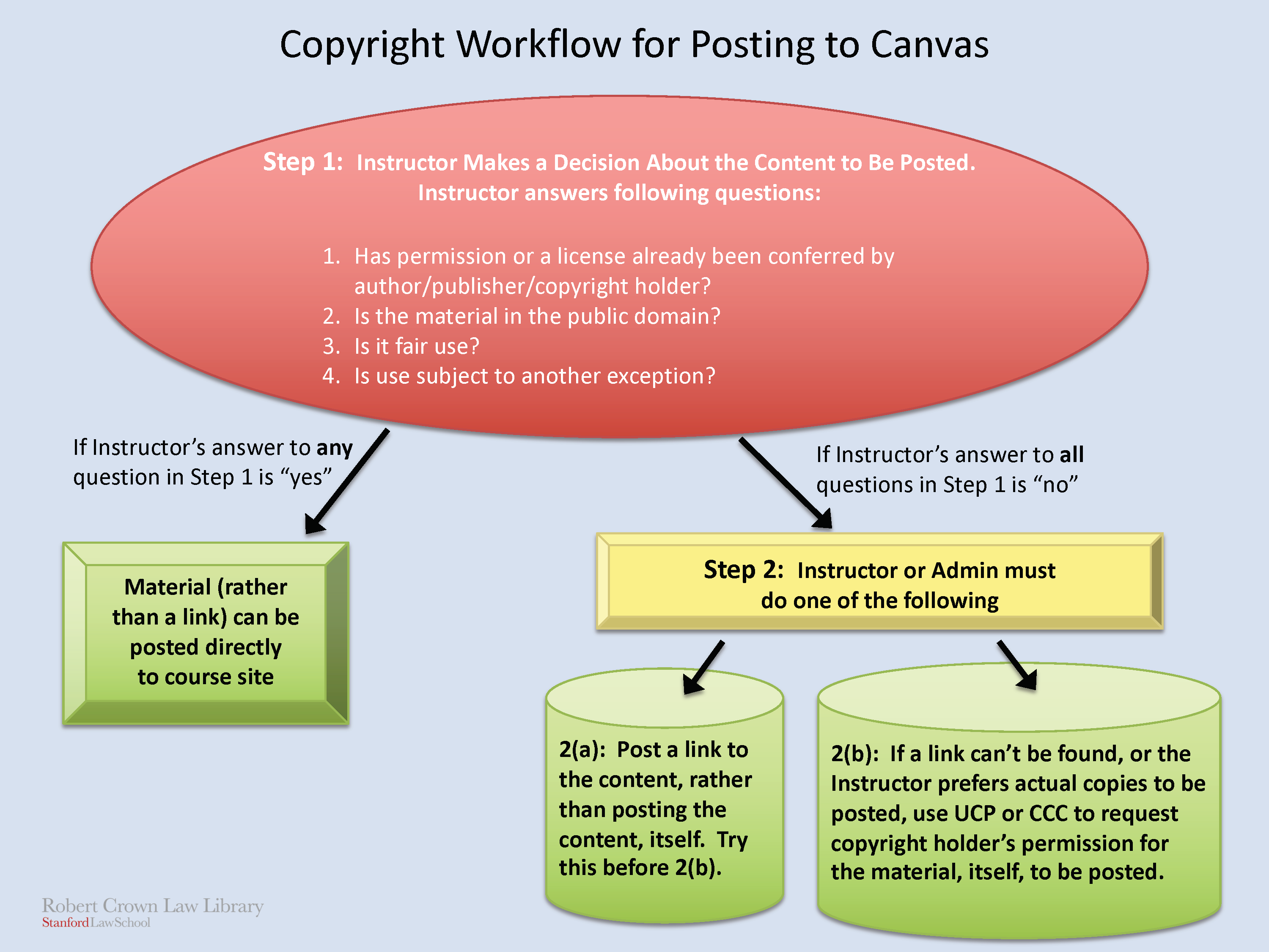 Copyright workflow for posting materials to Canvas
