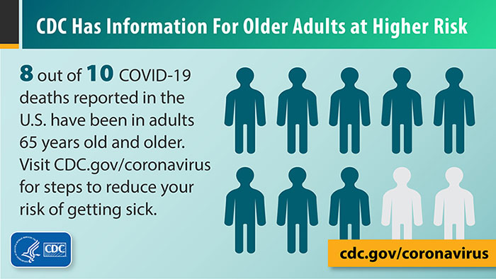 Image from CDC showing 8 out of 10 COVID deaths are in adults 65 years and older