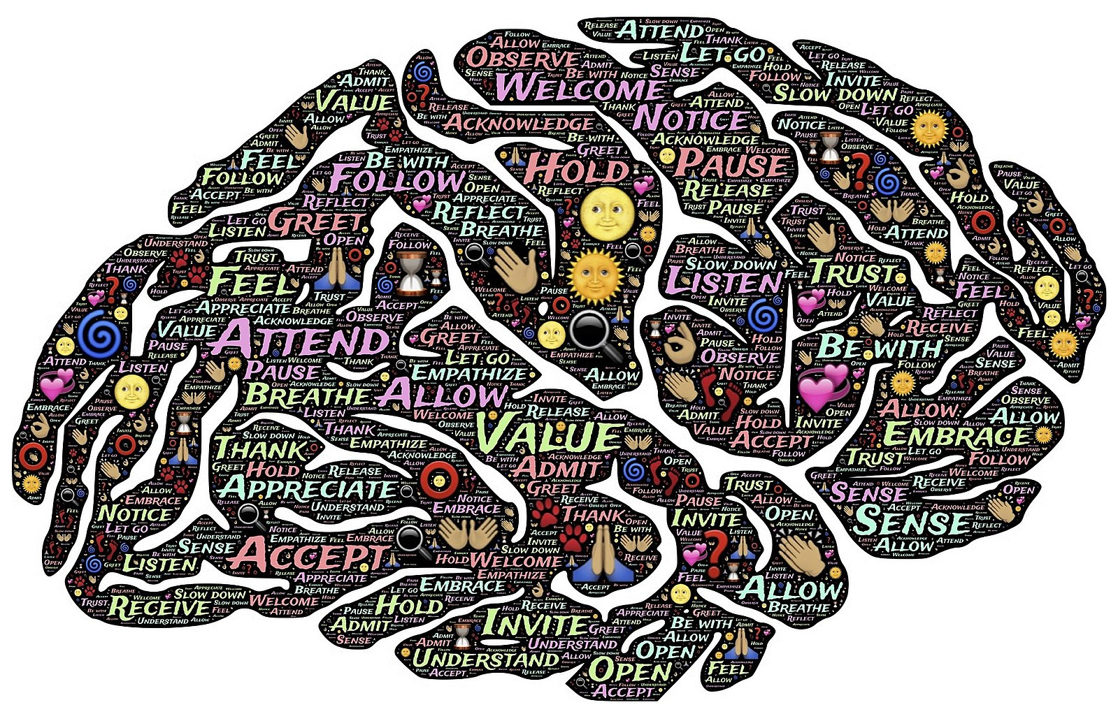 drawing of a brain with words related to mindfulness in it