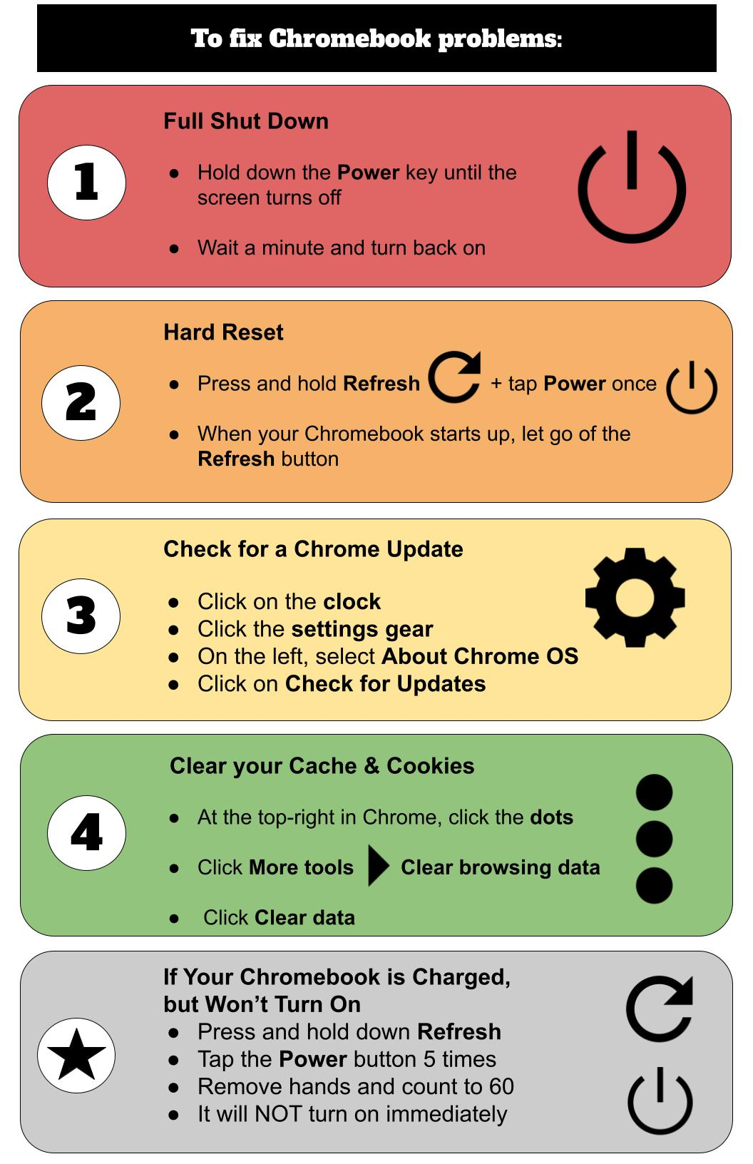 a visual guide for fixing Chromebook problems