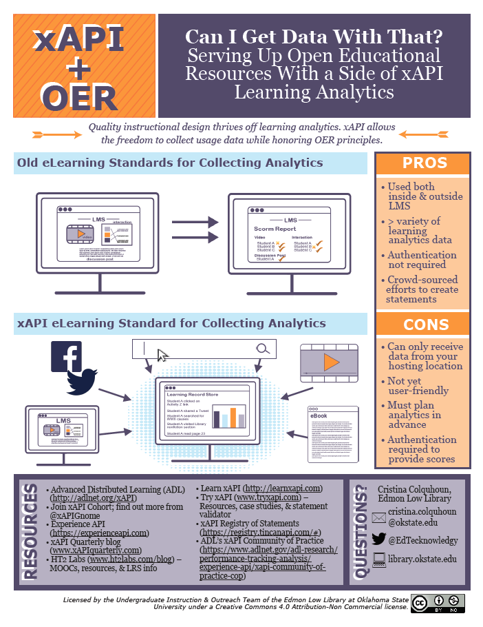 xAPI plus OER quick reference sheet