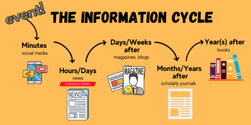 The Information Cycle Graphic