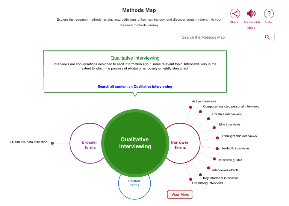 screen shot for Qualitative interviewing in Methods Map