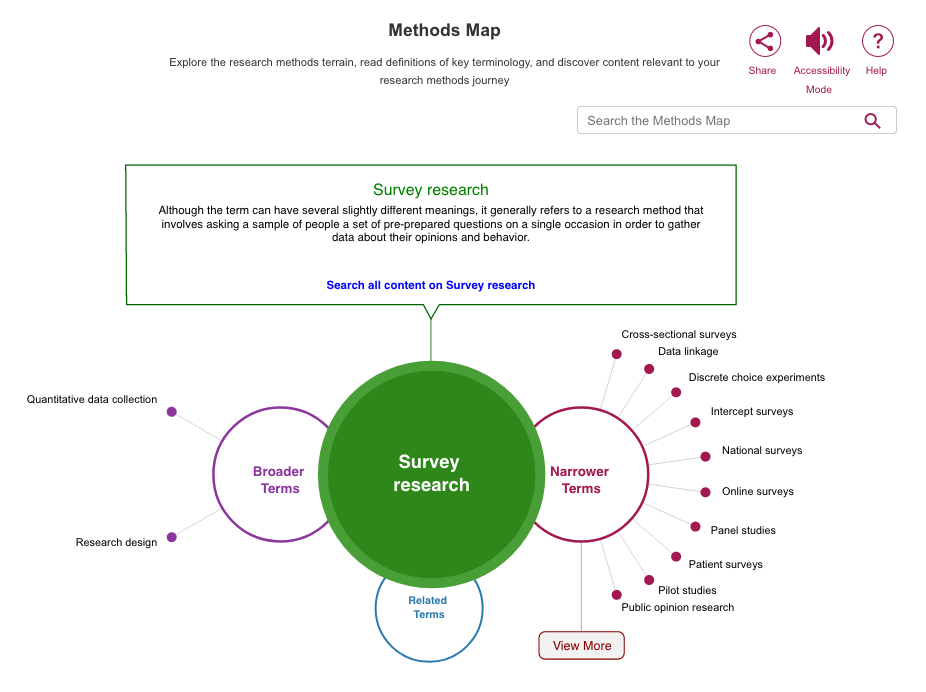 screen shot for Survey research in Methods Map