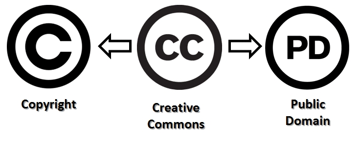 image of copyright symbol, creative commons, and public domain