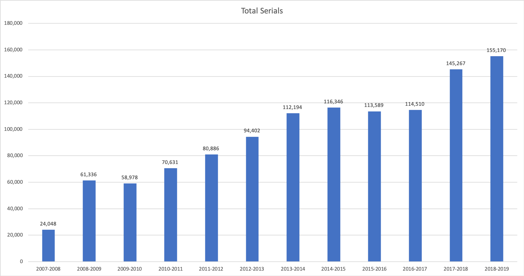 Total Serials Held by UC Merced Library