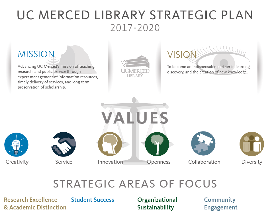 UC Merced Library Strategic Plan
