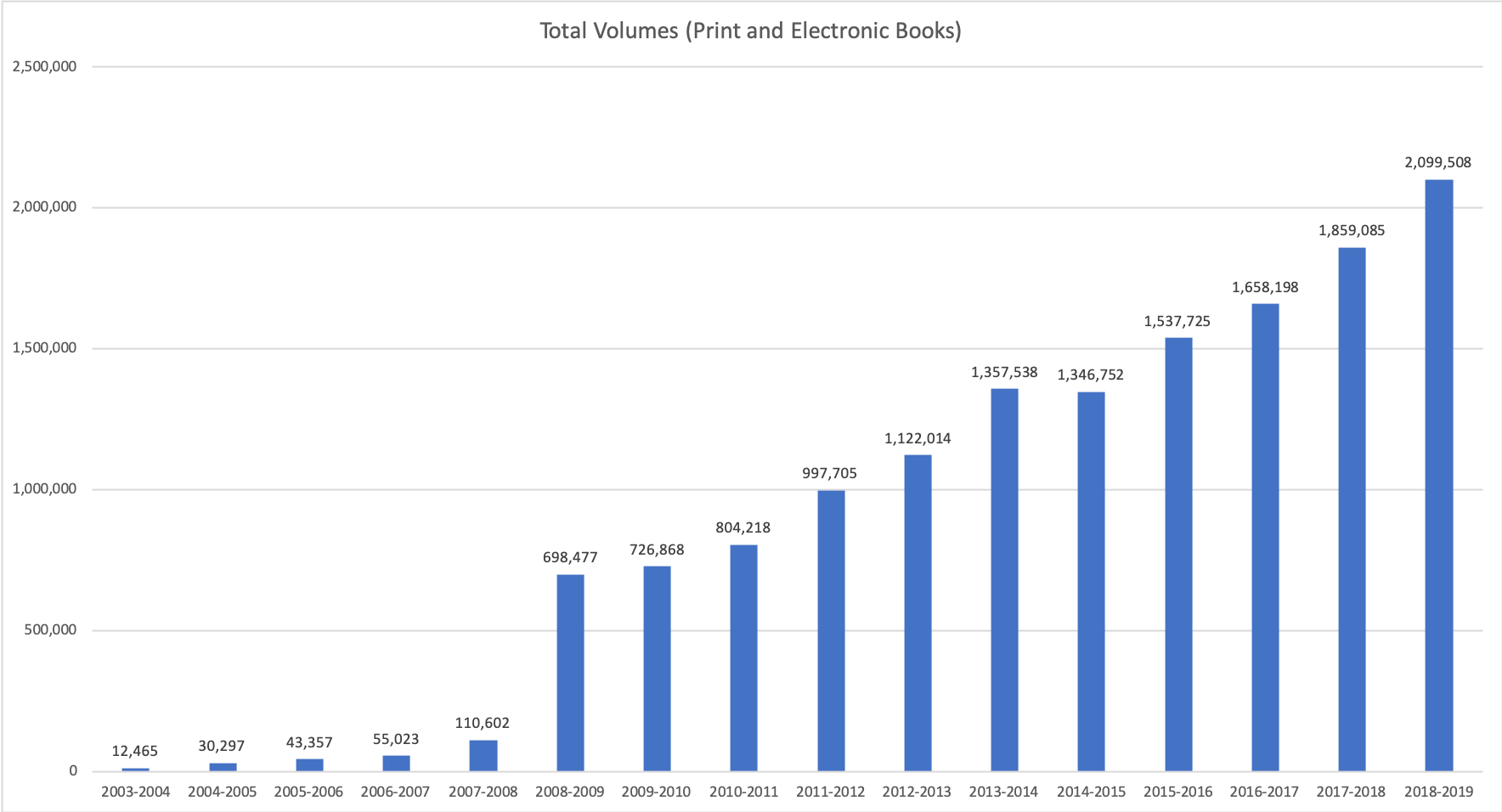 Total Volumes Held by UC Merced Library