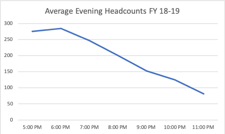 Average Evening Headcounts FY18-29