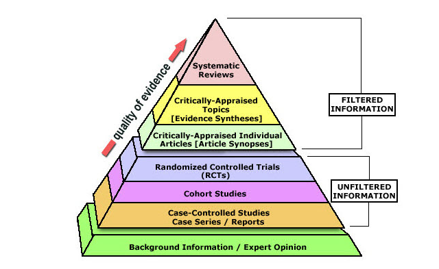 Image of levels of evidence-based practice