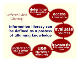 Information Literacy Graphic