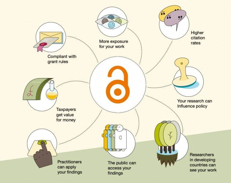 Diagram of the 8 benefits of open access publishing