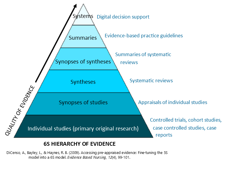 6S hierarchy of evidence pyramid with systems at the top, then summaries, synopses of syntheses, syntheses, synopses of studies then individual studies at the pyramid base.