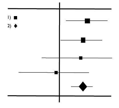 Generic forest plot