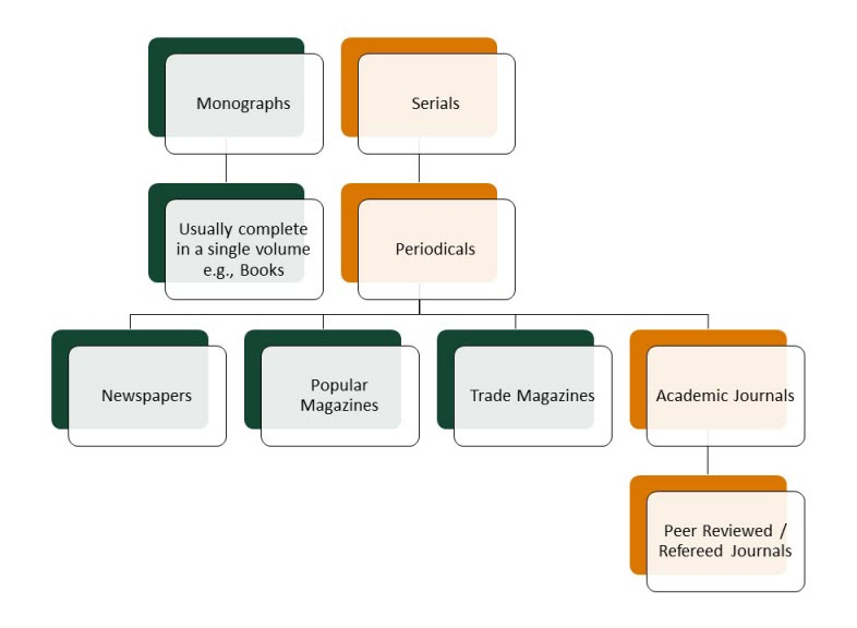 Flow chart of types of periodicals including newspapers, popular magazines, trade magazines and academic journals