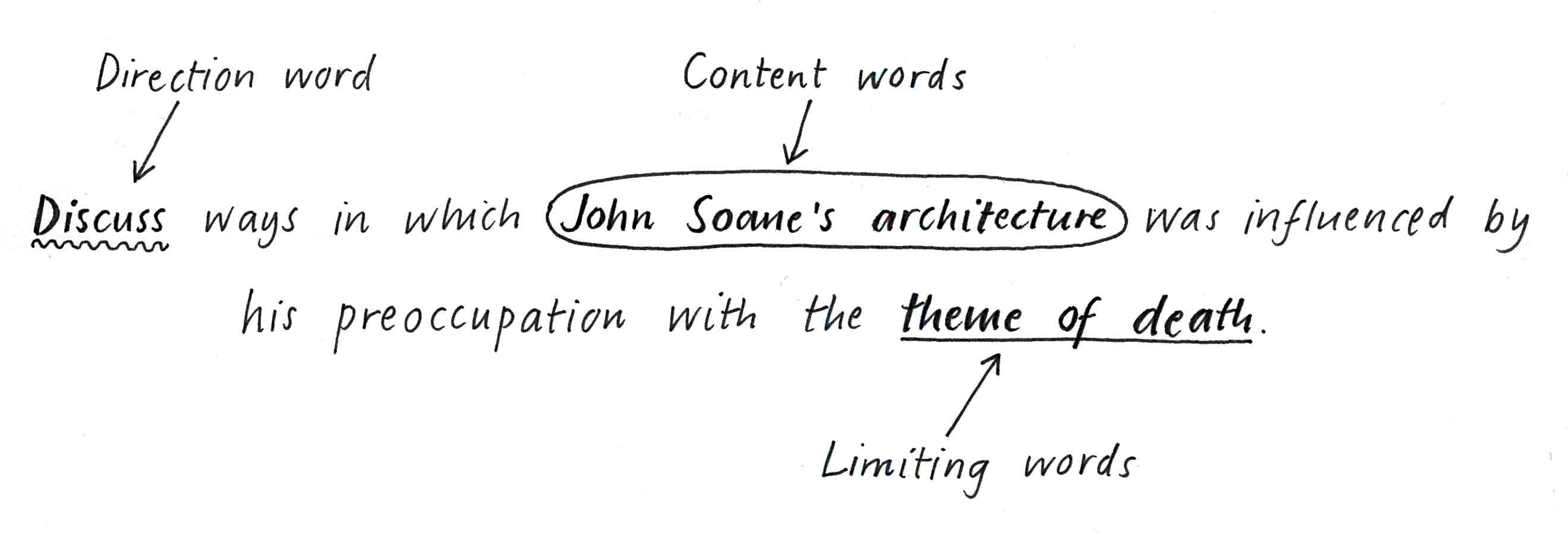 Discuss (direction word) ways in which John Soane's architecture (content words) was influenced by his preoccupation with the theme of death (limiting words)