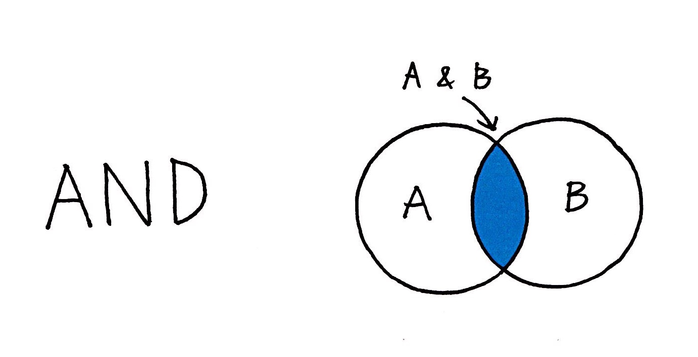 Venn diagram of A and B. This narrows the search to just the area where A and B overlap