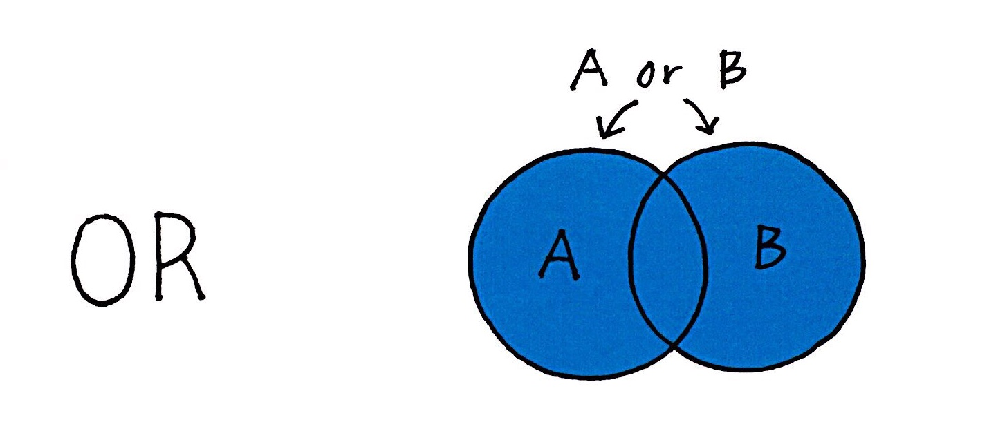 Venn diagram of A or B. This broadens the search to include results with either A or B, or both.