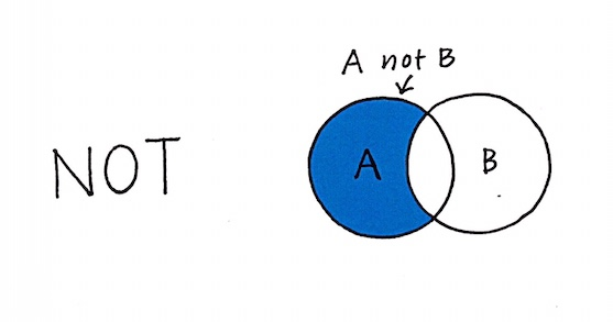 venn diagram of A not B, removes any results that include B from the A pool