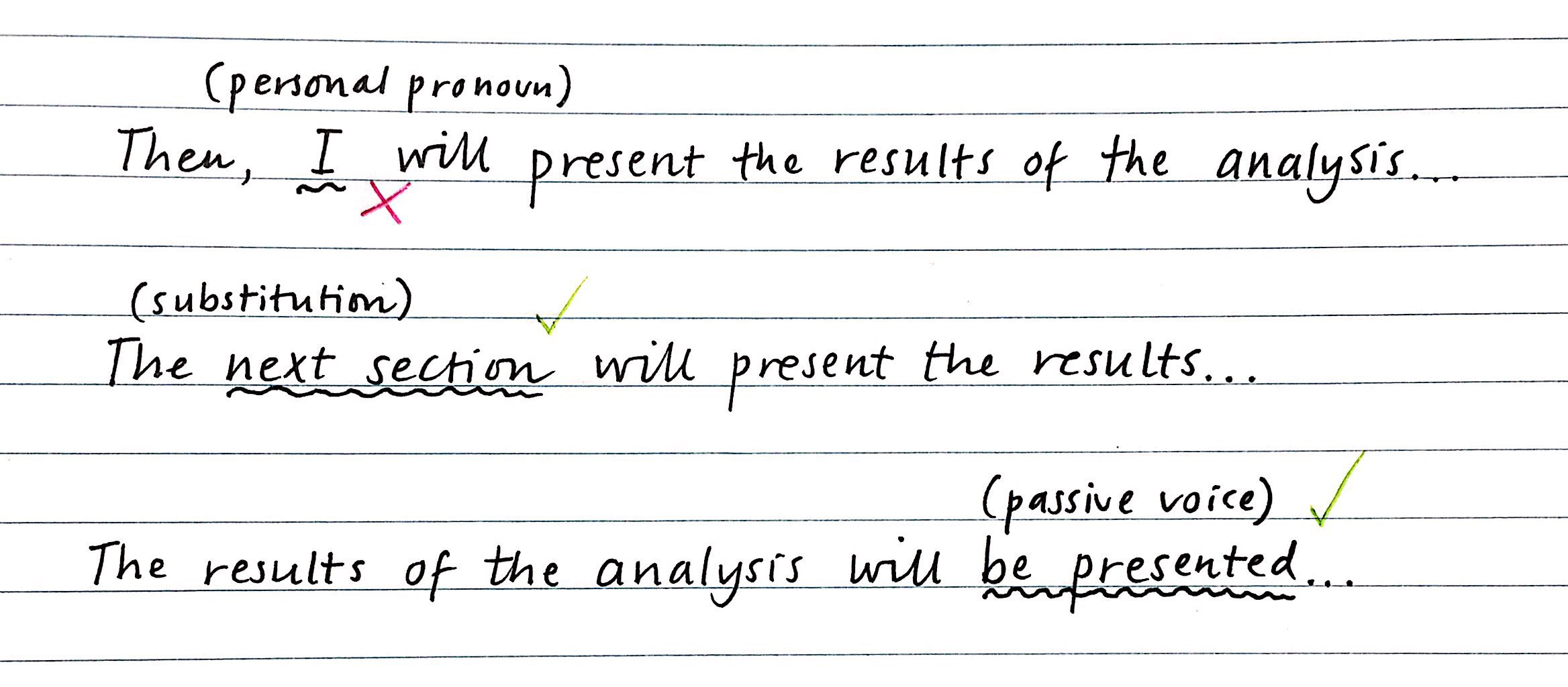 The, I (personal pronoun) will present the results of the analysis (wrong); The next section (substitution) will present the results; The results of the analysis will be presented (passive voice)