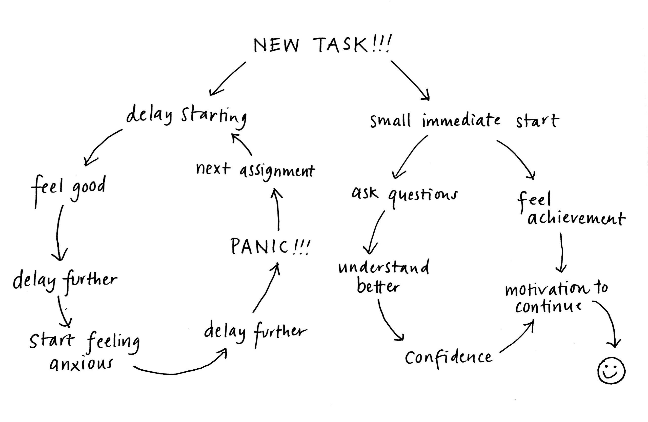 diagram of what happens when you procrastinate versus when you immediately start a task