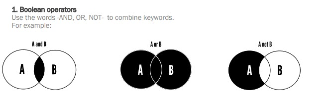 Image of Boolean operators -AND,OR, NOT - and venn diagrams