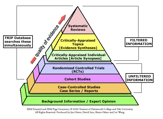 Pyramid presentation of the evidence levels presented in text on this FAQ