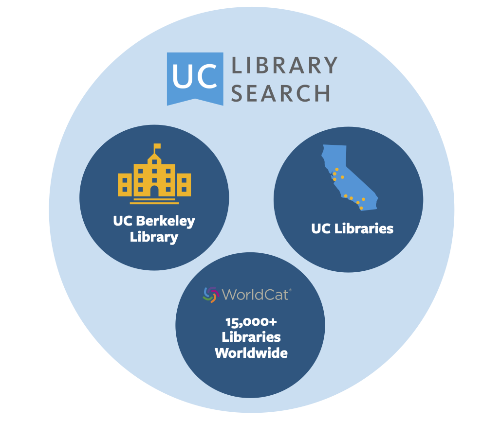 Venn diagram about what UC Library Search includes