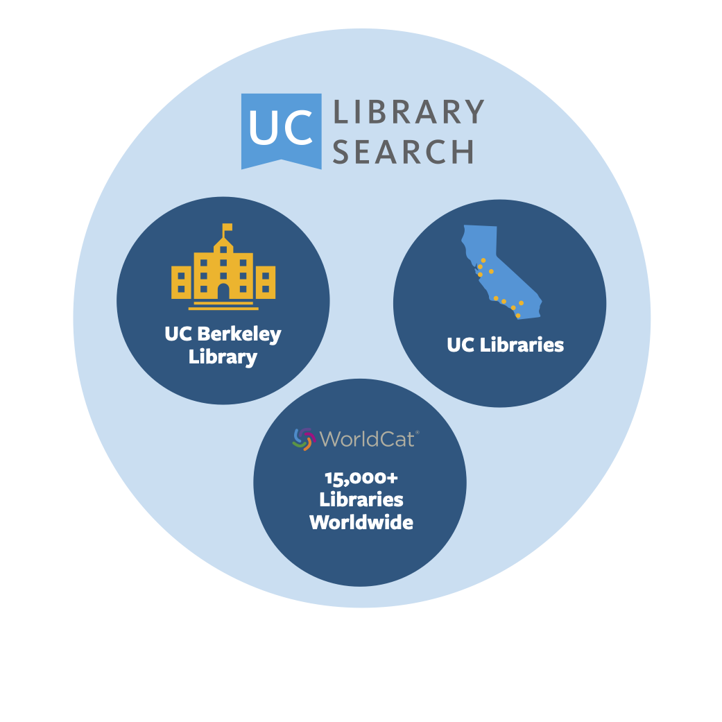 UC Library Search infographic about what is included