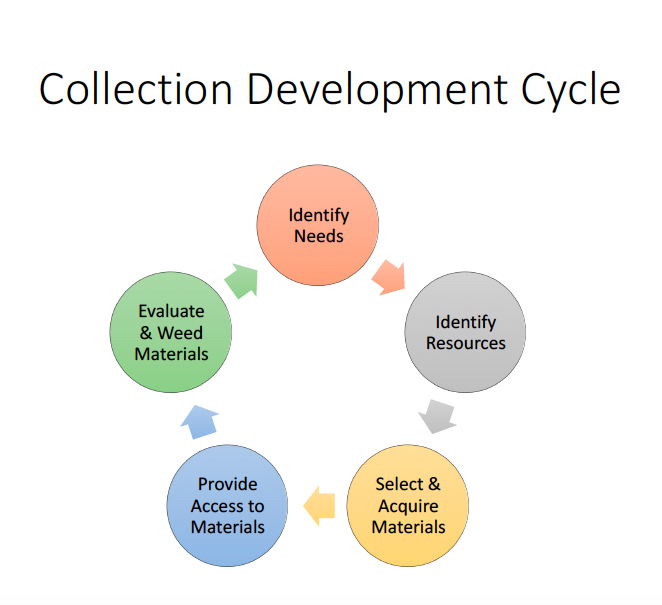 collection development cycle: identify needs, identify resources, select and acquire materials, provide access to materials, and evaluate and weed matierals