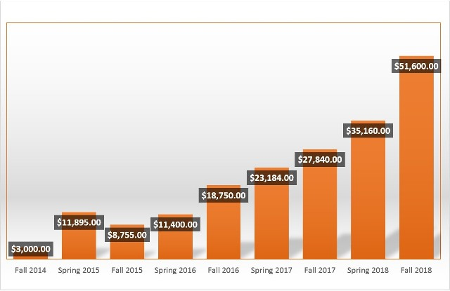 This bar chart shows how the cost of Kanopy has gone up a lot since Fall 2014. Here are the costs by semester showing the increase: Fall 2014 $3,000, Spring 2015 $11,895, Fall 2015 $8,755, Spring 2016 $11,400, Fall 2016 $18,650, Spring 2017 $23,184, Fall 2017 $27,840, Spring 2018 $35,160, and Fall 2018 $51,600.