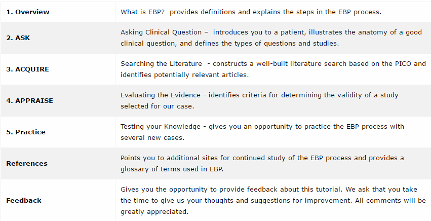 Evidence based practice tutorial