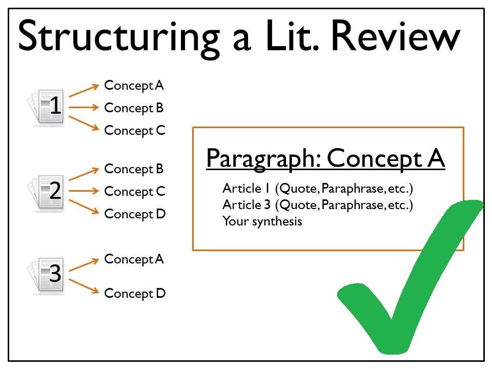 image of a lit review structured by concept