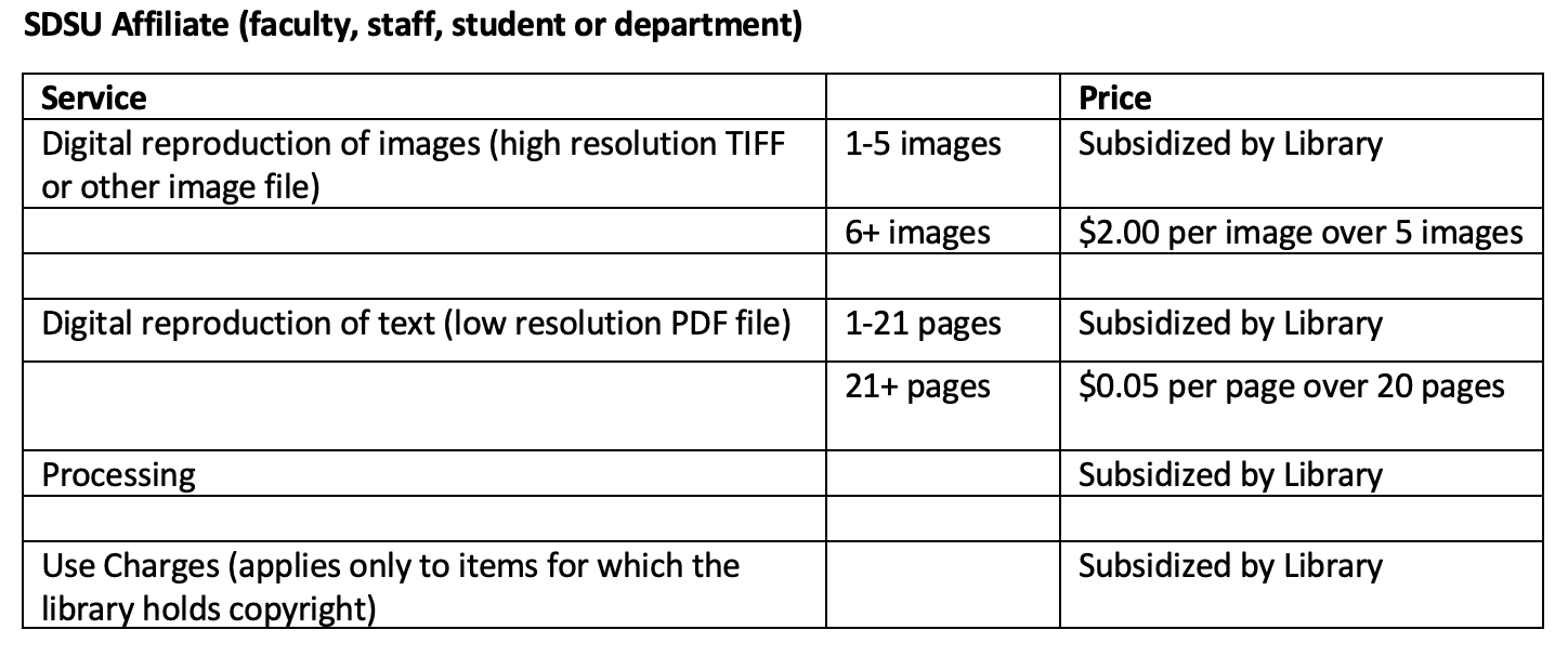 Image of table from Library Charges Policy. Information is in accessible format below but is in visually readable format by clicking this image.
