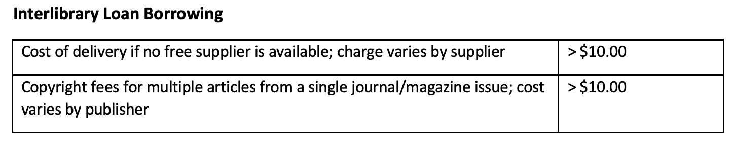 Image of Interlibrary Loan table from Library Charges Policy. Information is available in accessible form below.