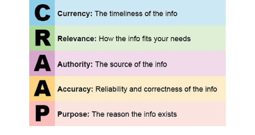 C: Currency R: Relevance A: Authority A: Accuracy P: Purpose
