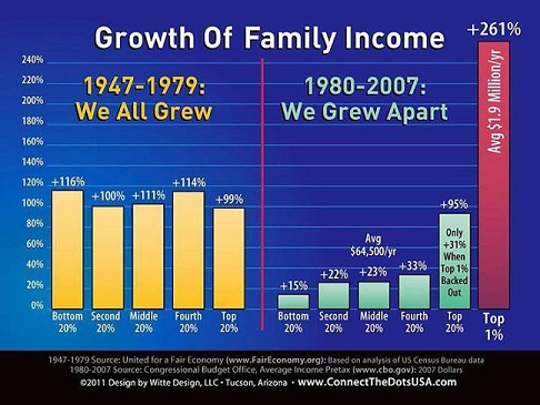 Growth of Family Income Chart 1947-1979 & 1980-2007