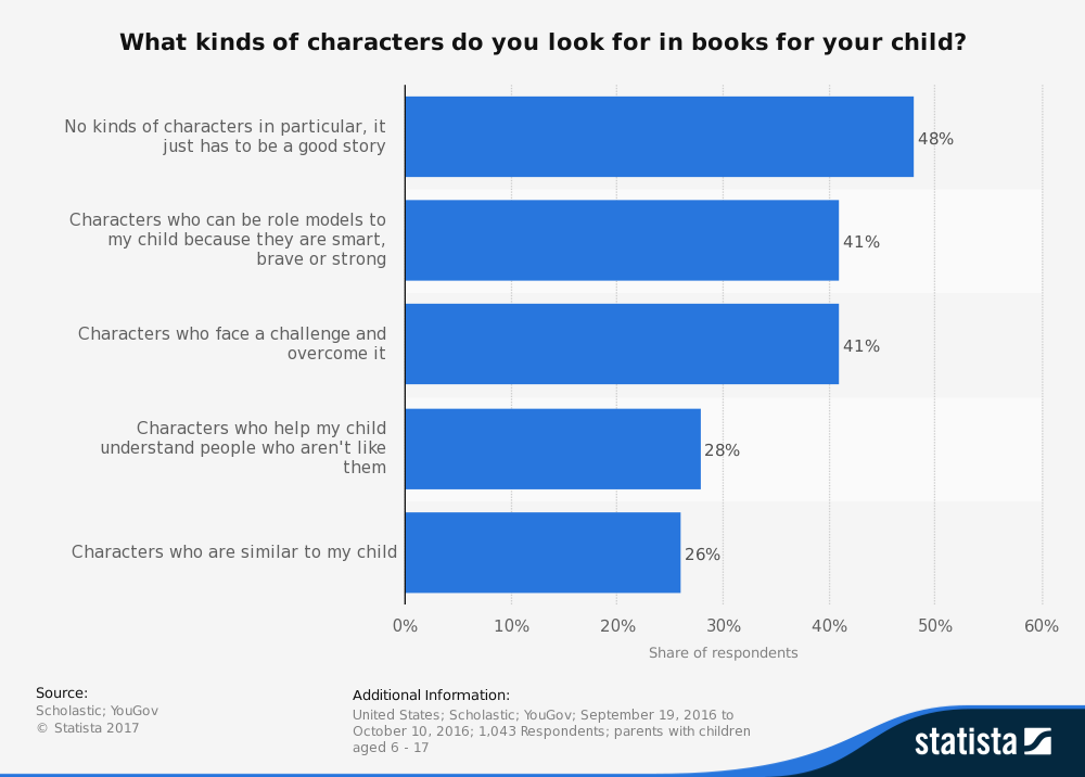 Graph of children's book characters: Parents look for a good story and characters as role models.