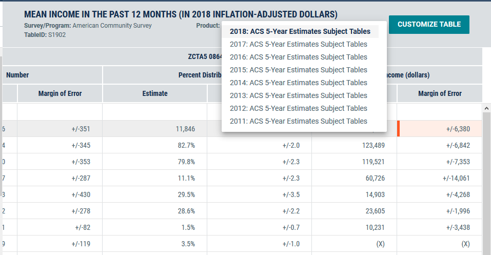 ACS income table