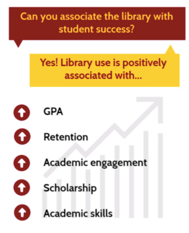 Library use is positively associated with GPA, retention, academic engagement, scholarship and academic skills.