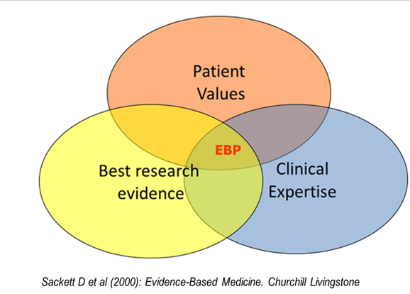 Venn diagram of three circles: Patient values, Best research evidence, and Clinical expertise with EBP in the middle