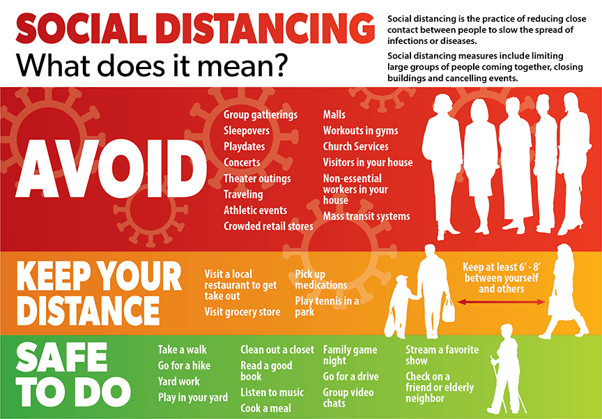Image: Shows what you should avoid when practicing social distancing