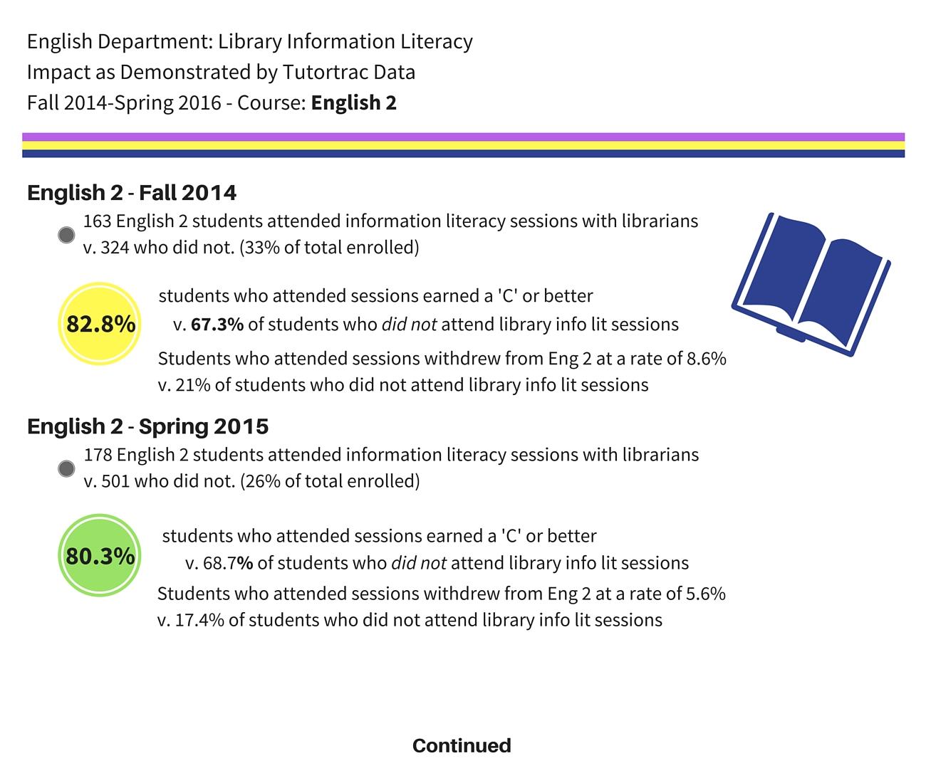 Image: data re: tutortrac data from English 2