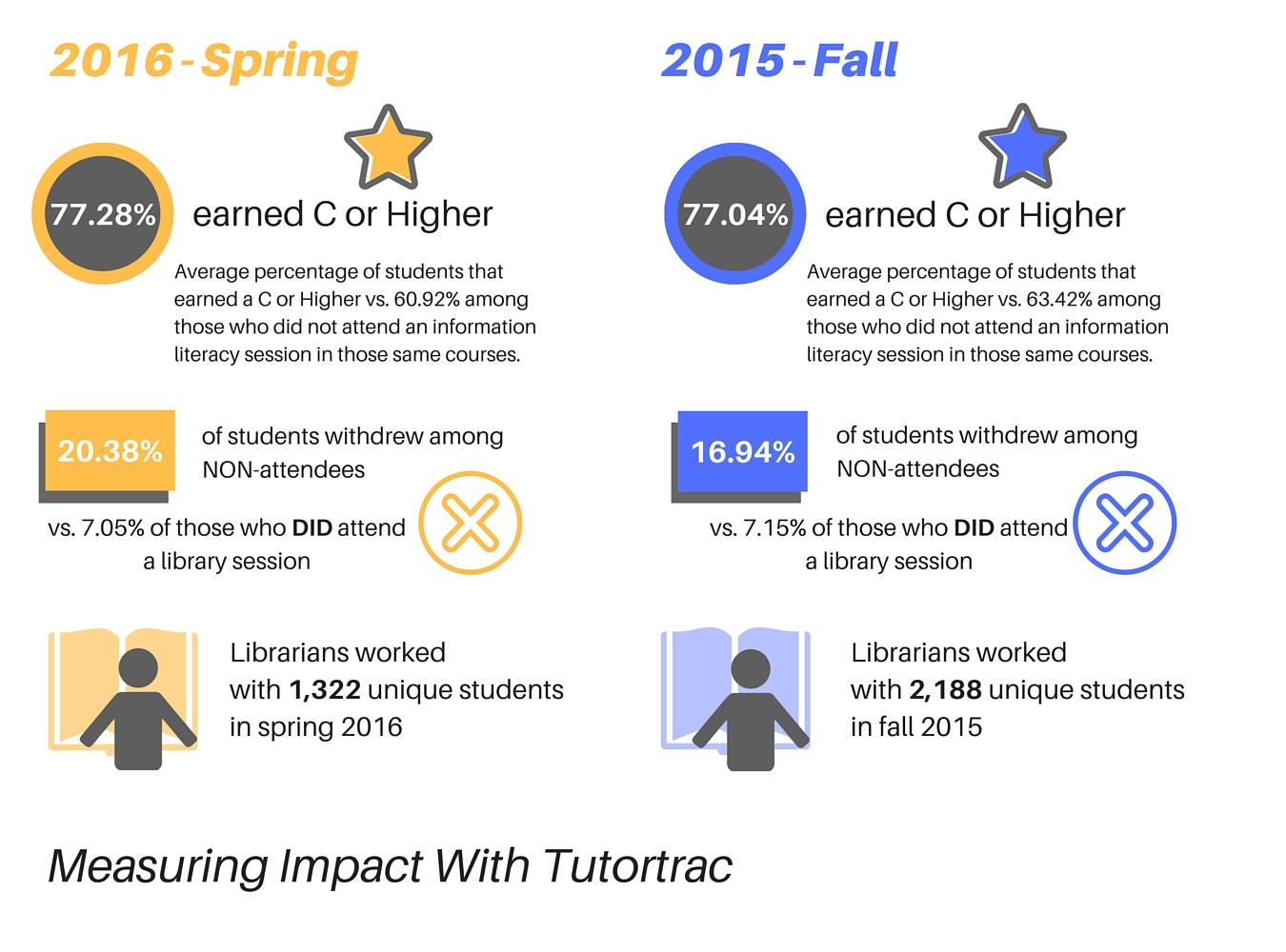 Image: Tutortrac Impact 2014-2016