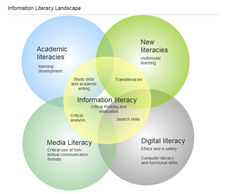 Image: Venn Diagram of intersecting literacies that contribute to information literacy
