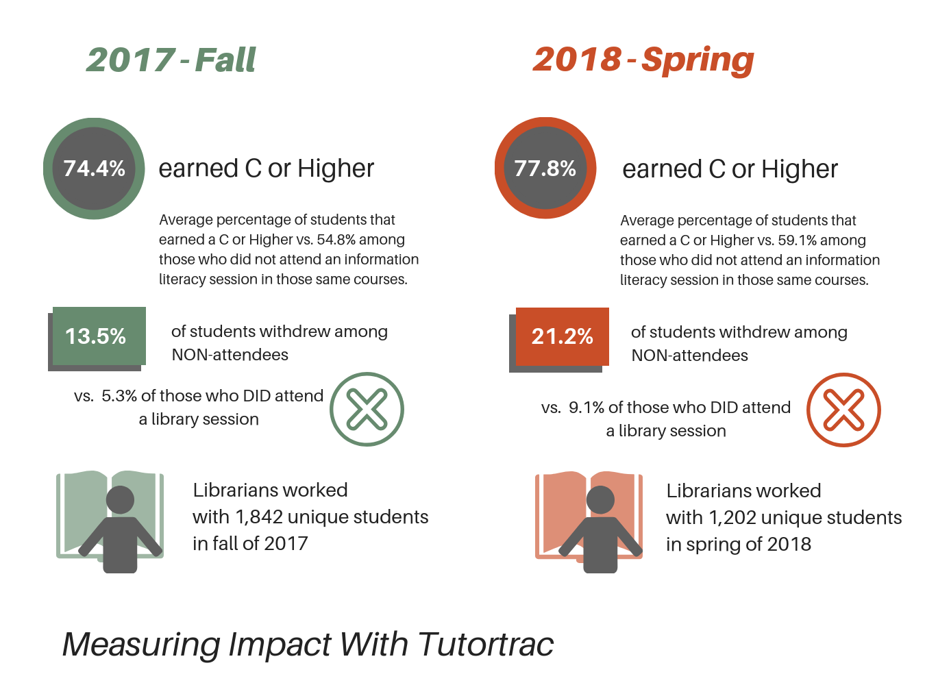 Image: Tutortrac data for 2017 fall and 2018 spring