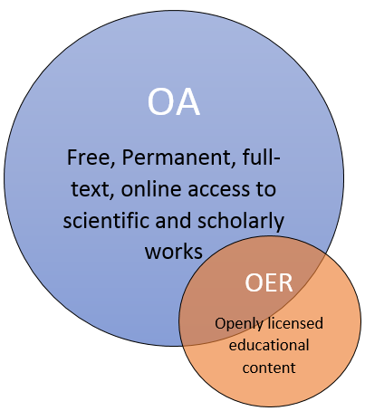 Open Access vs Open Educational Resources