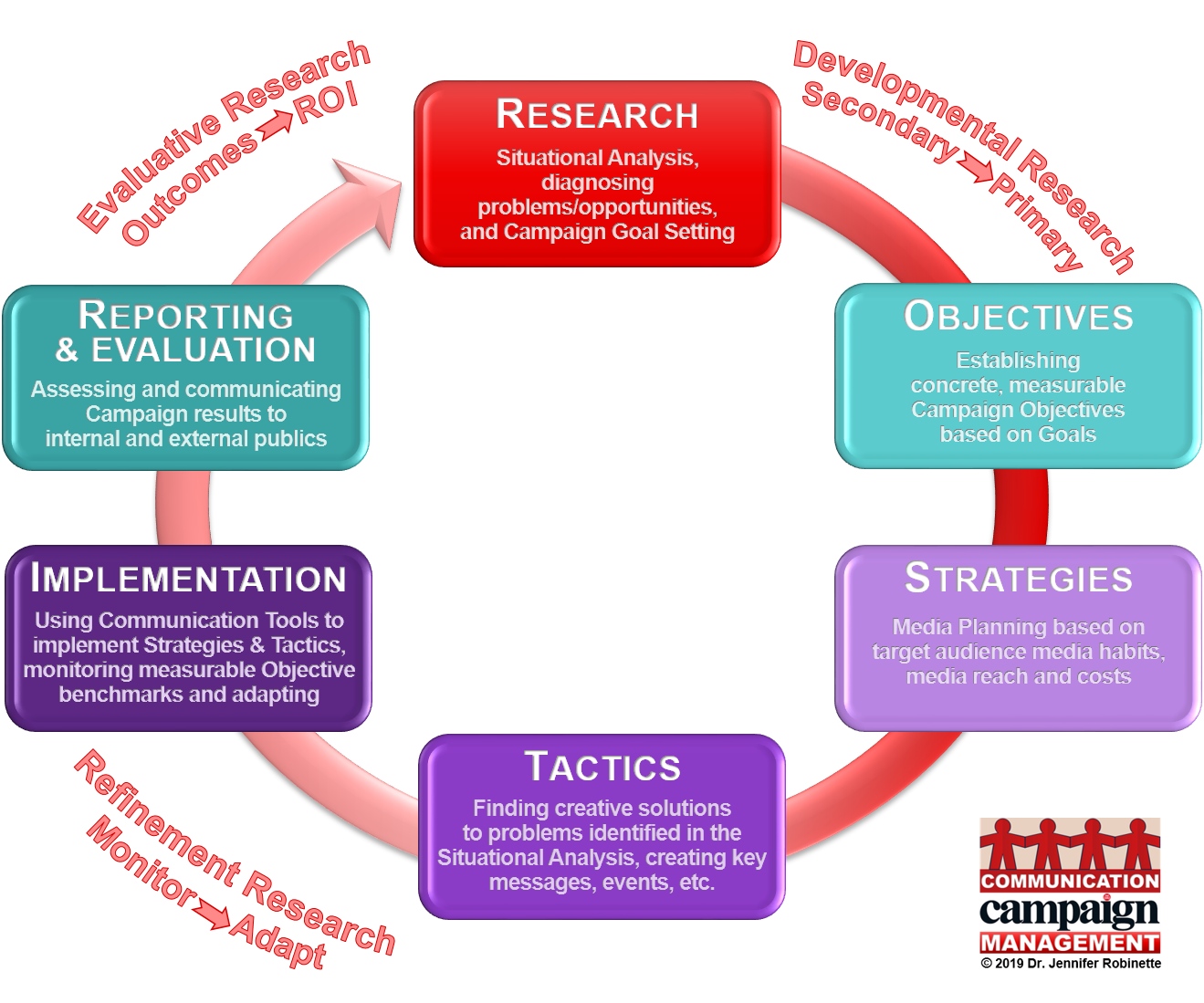 Campaign Management Process Diagram